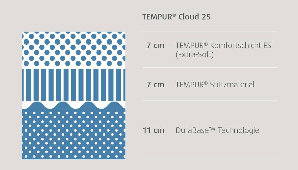 tempur_matratzenschnitte_cloud_25