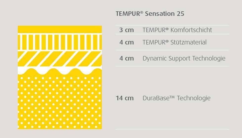 cf8ddd46214b6e TEMPUR Sensation 25 Matratze – darum ist sie so wertvoll.  tempur matratzenschnitte sensation 25