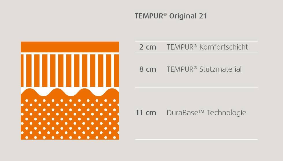 1a9f69919b203c Aufbau der Matratze – der Kern im Überblick.  tempur matratzenschnitte original 21