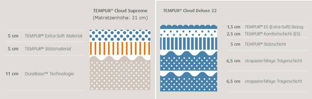 quality design 5c666 2ddb5 Matratze Cloud Deluxe 22